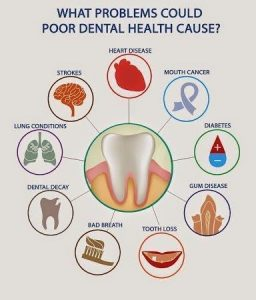 Poor Dental Health Cause